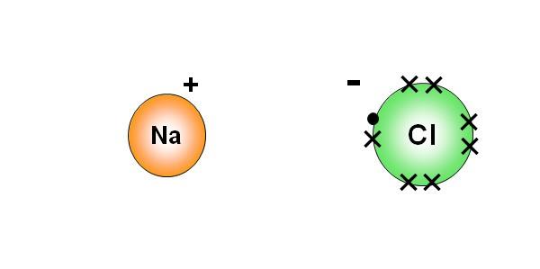 Ionic Bonding Mychem