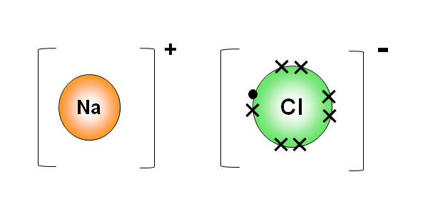 Dot and cross diagram for sodium chloride