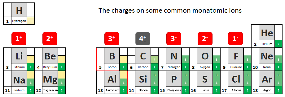 charges on monatomic ions