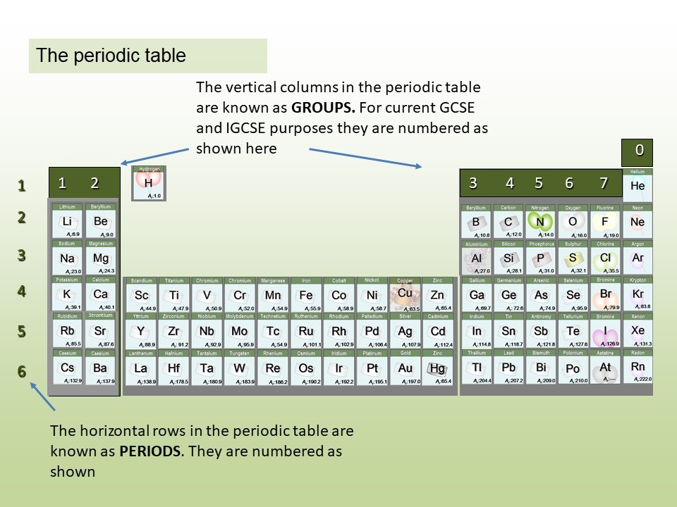 1.18 - 1.21 The periodic table