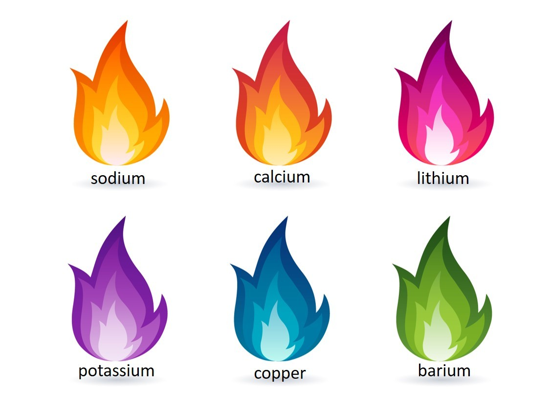 Flame colours graphic